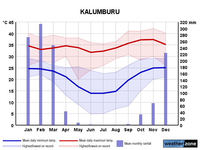Kalumburu annual climate