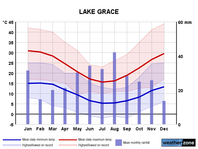 Lake Grace annual climate