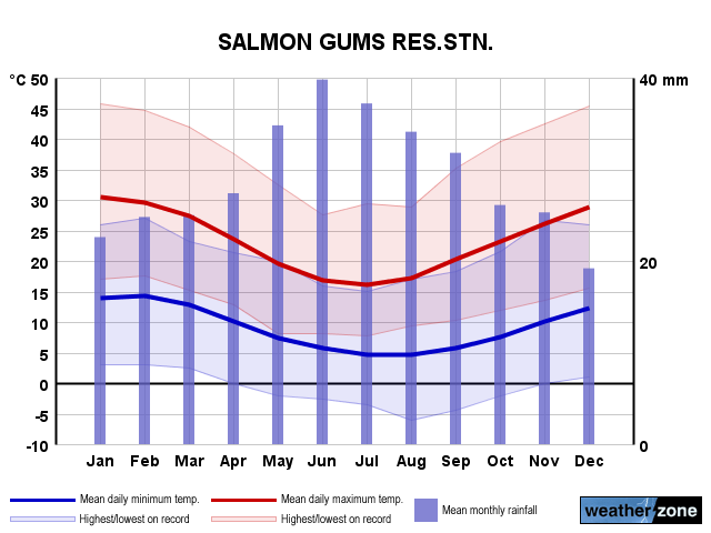 Salmon Gums annual climate