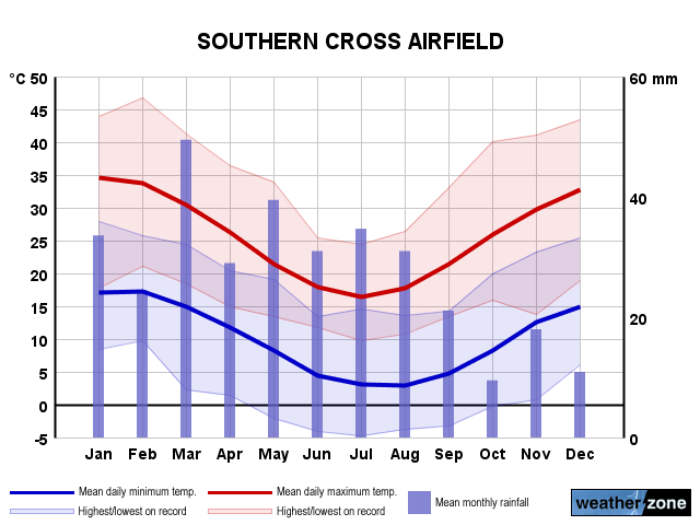 Southern Cross Ap annual climate