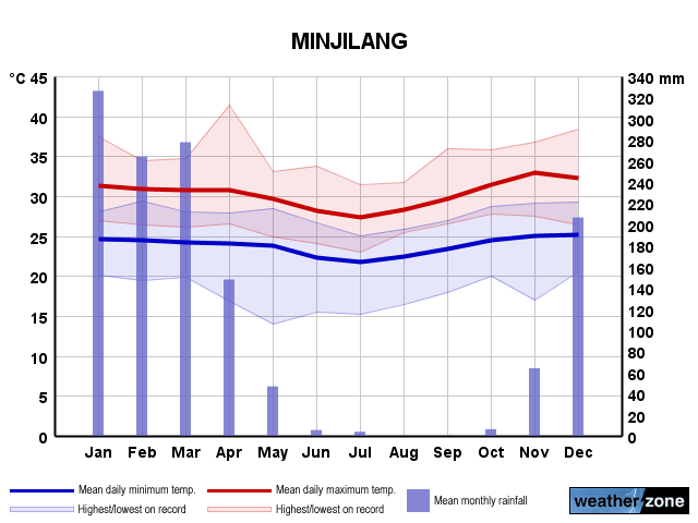 Minjilang annual climate