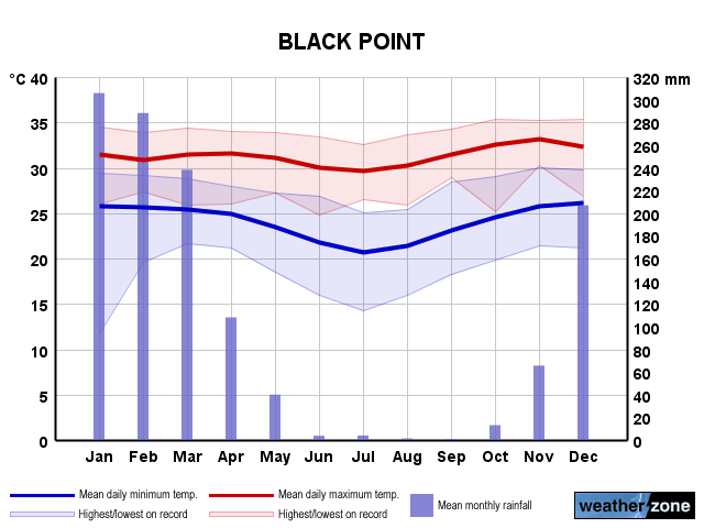 Black Point annual climate