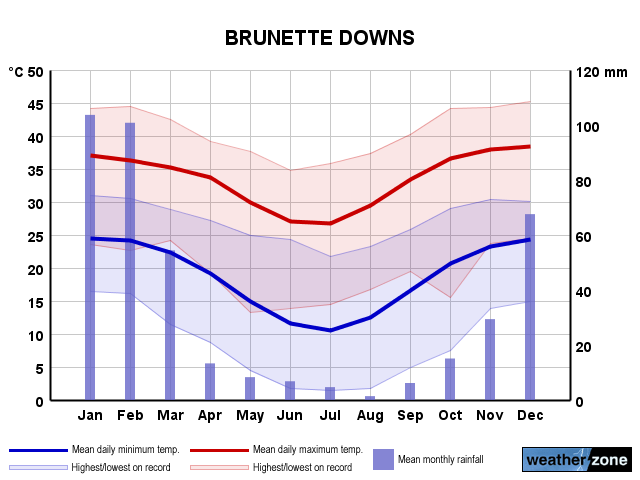 Brunette Downs annual climate