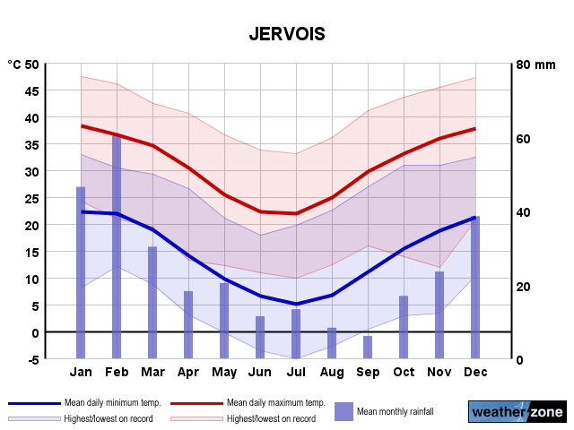 Jervois annual climate