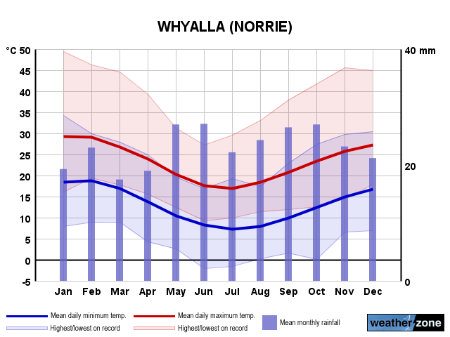 Whyalla annual climate