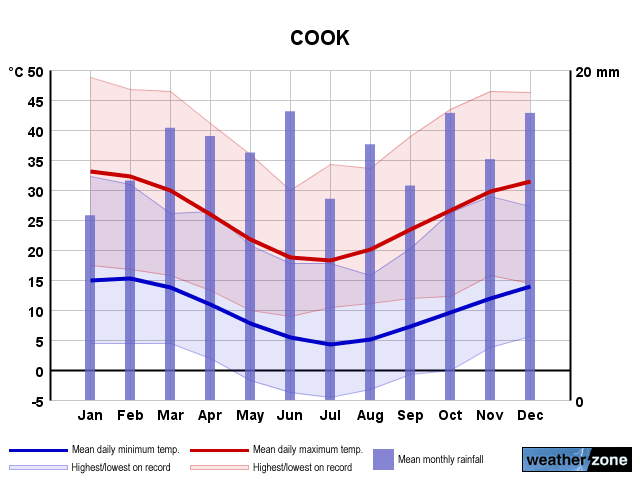 Cook annual climate