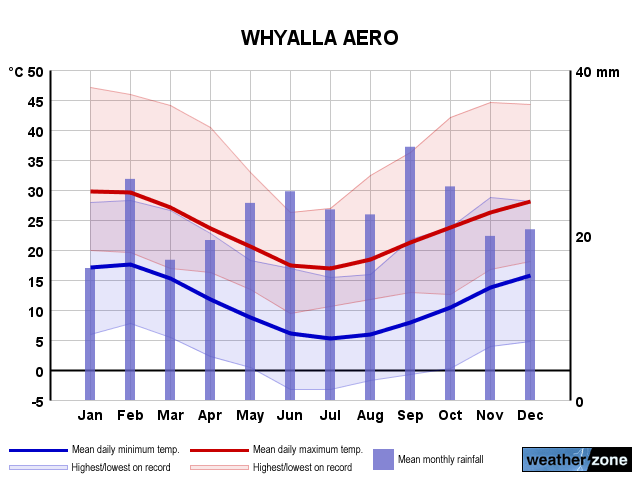 Whyalla Ap annual climate