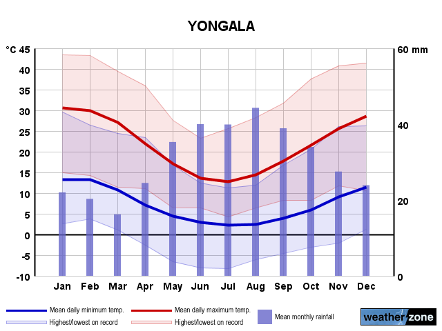 Yongala annual climate
