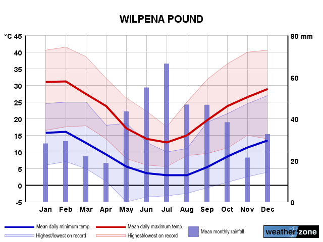 Wilpena Pound annual climate