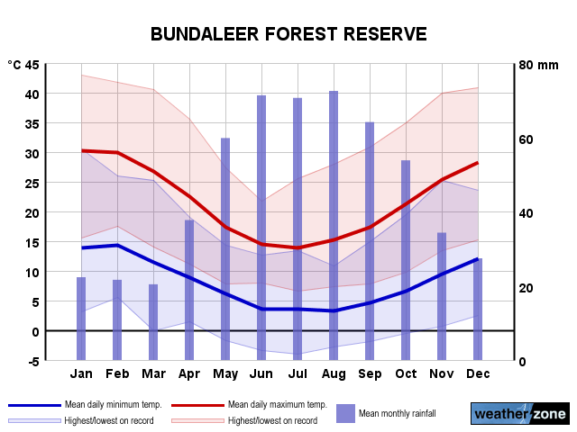 Bundaleer Forest Reserve annual climate