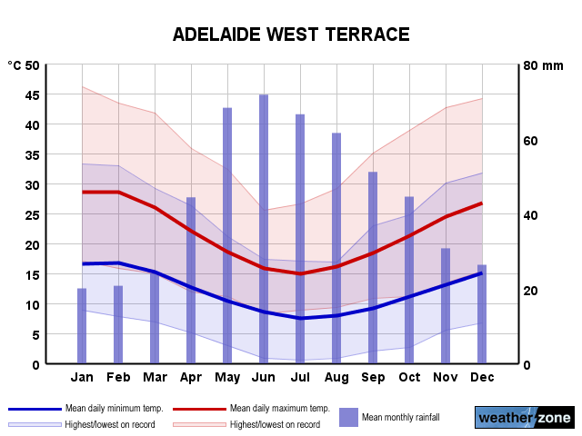 Adelaide West Terrace annual climate