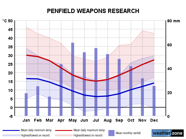 Penfield Weapons Research annual climate