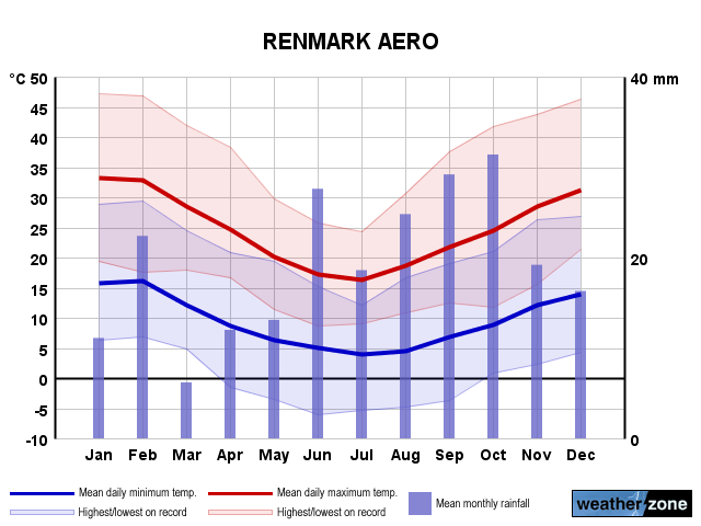 Renmark Ap annual climate