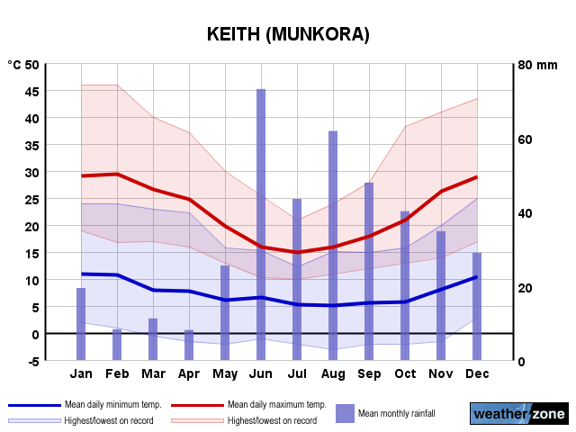 Keith annual climate