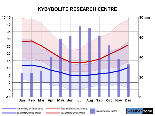 Kybybolite Research Centre annual climate