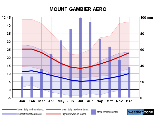 Mt Gambier annual climate