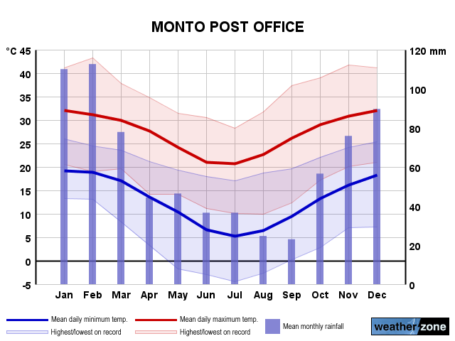 Monto annual climate