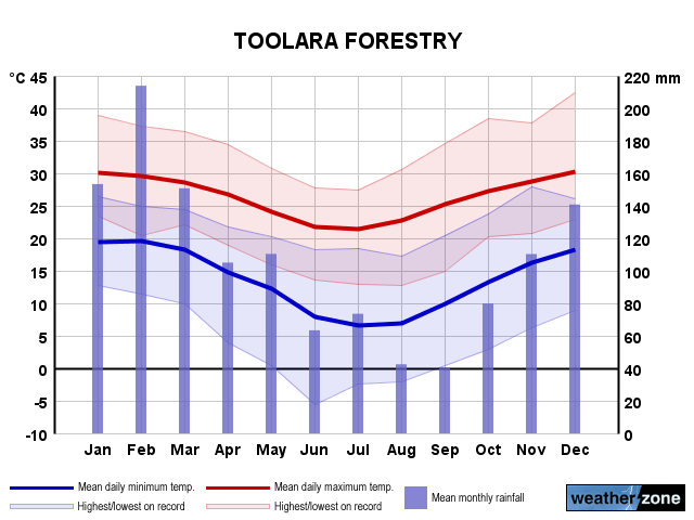 Toolara Forestry annual climate