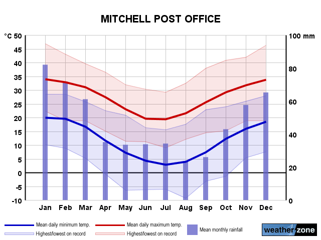 Mitchell annual climate