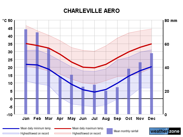 Charleville Ap annual climate