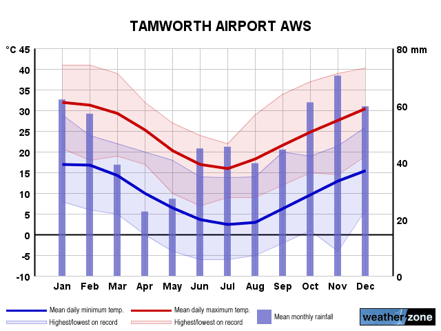 Tamworth Ap annual climate