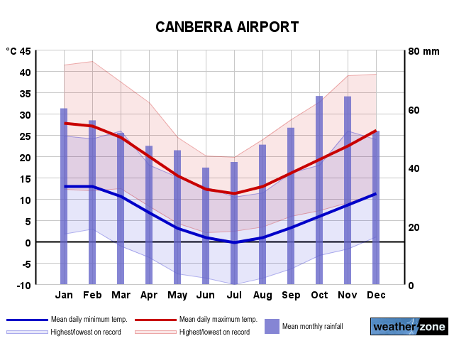 Canberra Ap annual climate