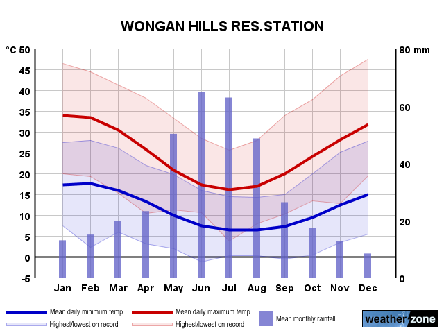 Wongan Hills annual climate