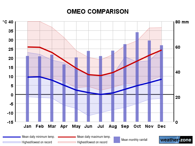 Omeo annual climate