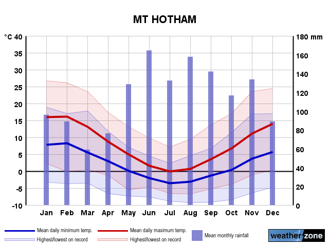 Mt Hotham annual climate