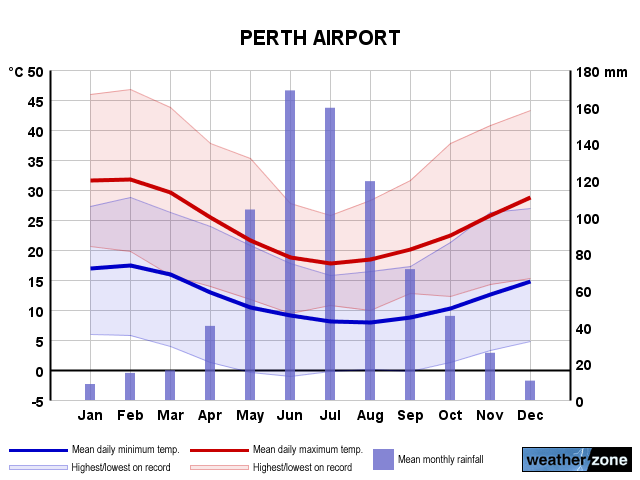 Perth Airport annual climate