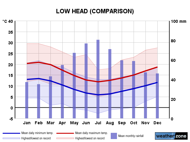 Low Head annual climate