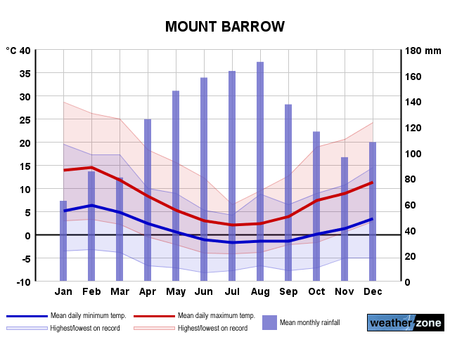 Mount Barrow annual climate