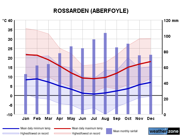 Rossarden annual climate