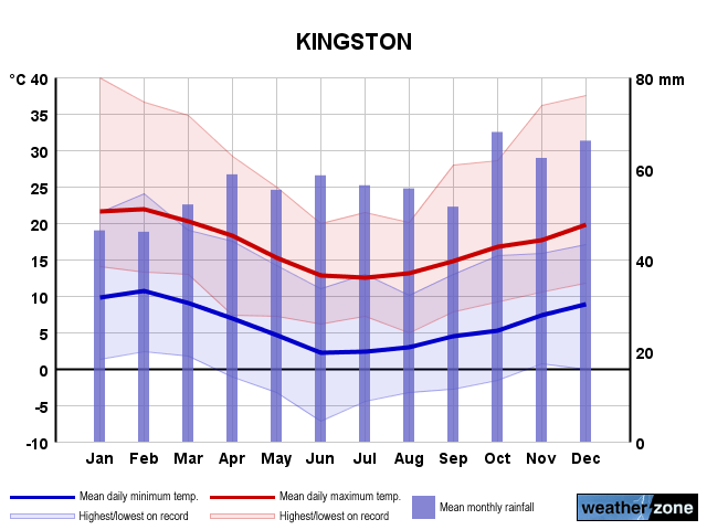 Kingston annual climate