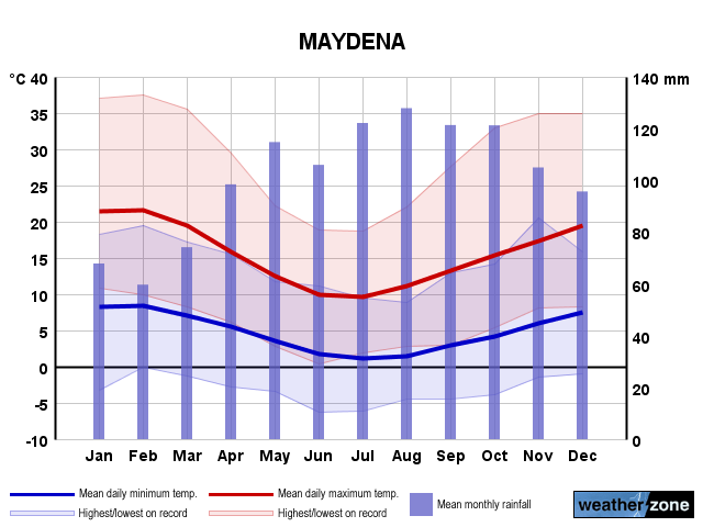 Maydena annual climate