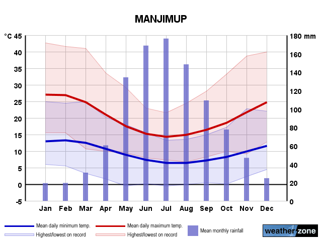 Manjimup annual climate