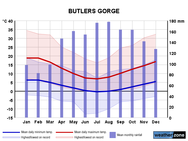 Butlers Gorge annual climate
