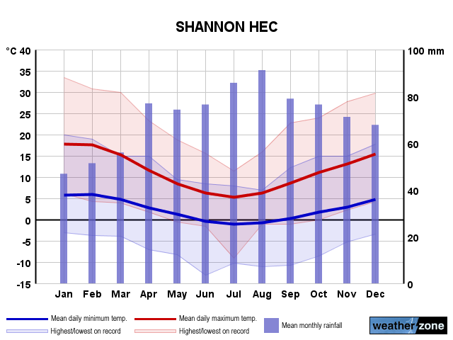 Shannon Hec annual climate