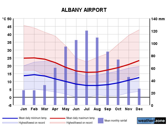 Albany Ap annual climate