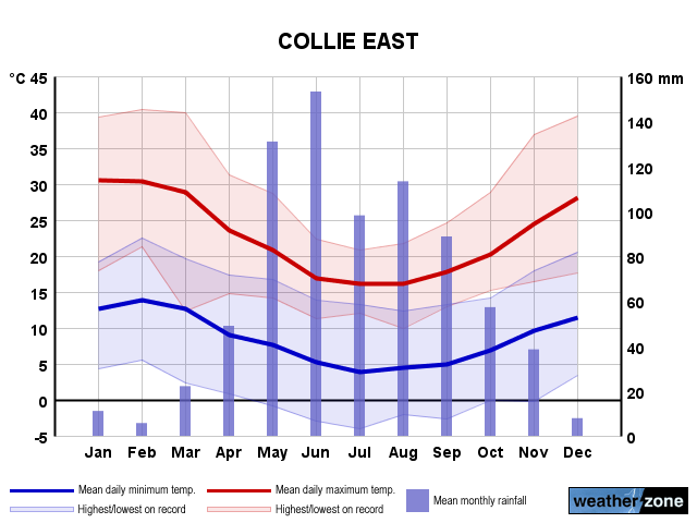 Collie East annual climate
